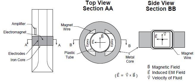 Borehole flowmeters borehole wireline wireline services for the electromagnetic flowmeter diagram ccuart Choice Image