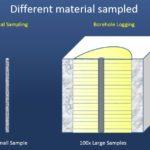 Formation Density Logging – Overview