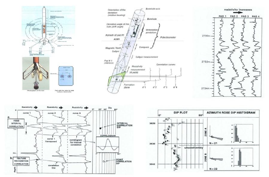 3 arm dipmeter method