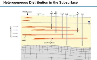 Dual Induction-Conductivity Logging – Overview